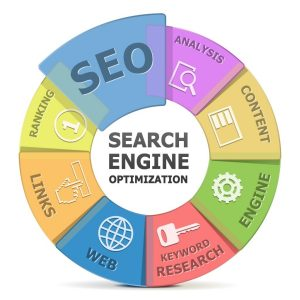 Houston TX SEO Company