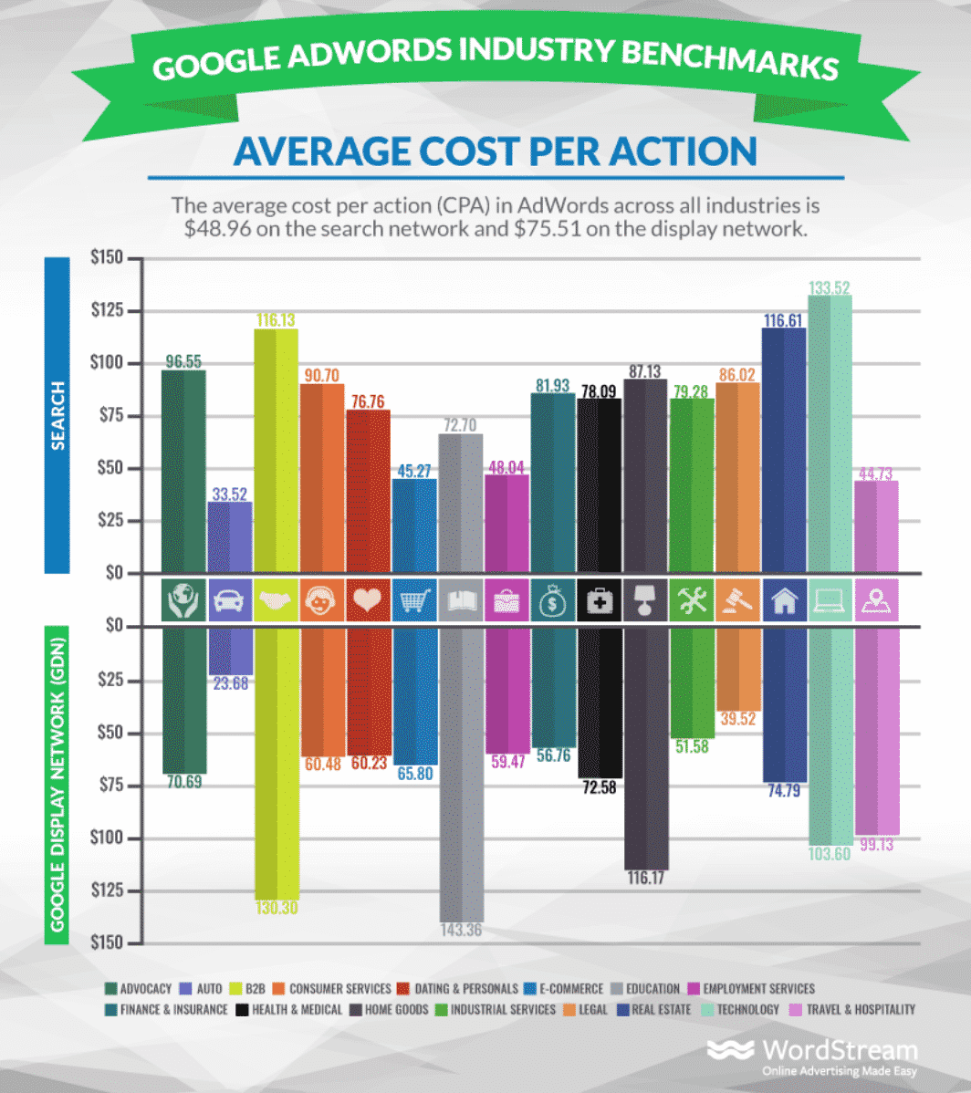 Average Cost Per Action